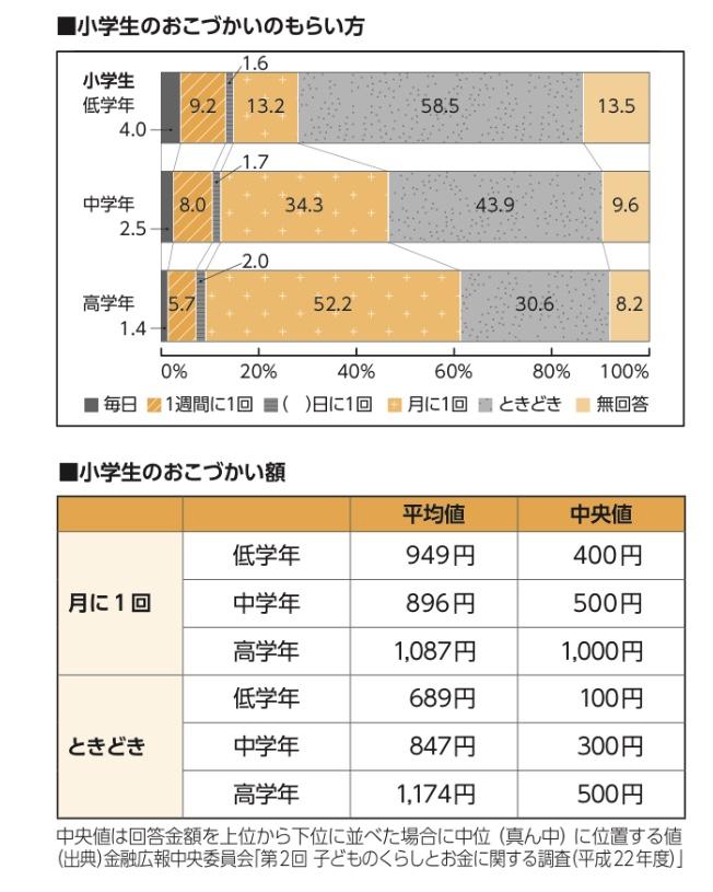 お小遣いに関する統計